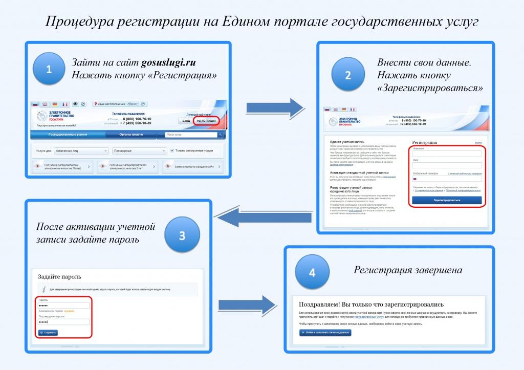 инструкция по регистрации юл на портале госуслуг